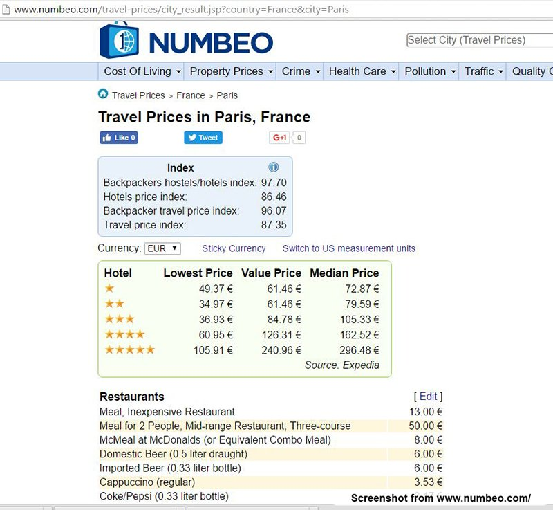 Numbeo.com Screenshot