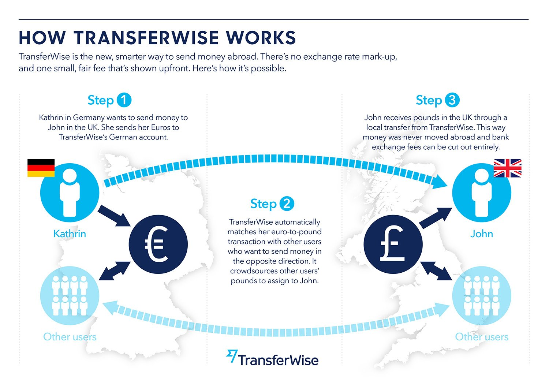 HowTransferWiseWorks_V1b