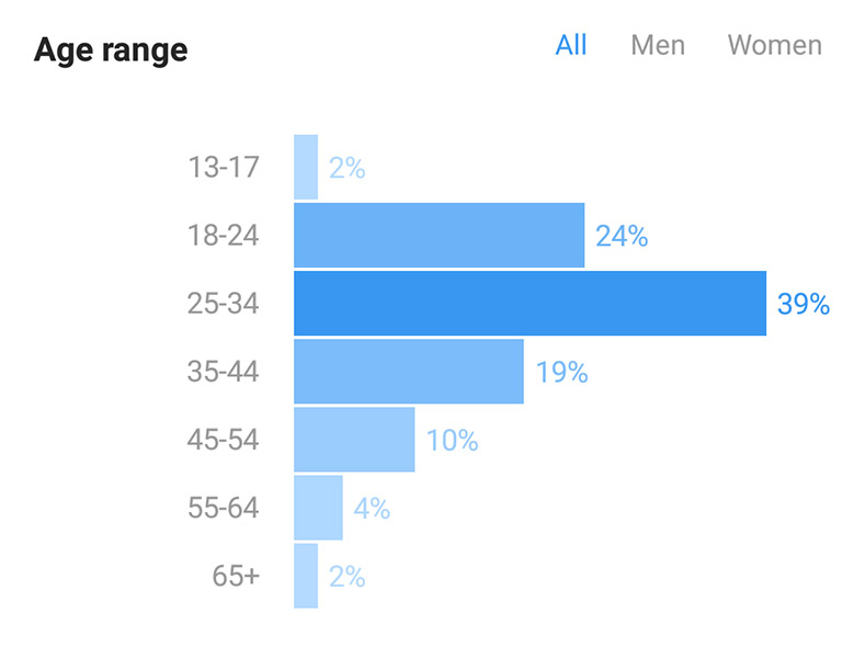 BCB-Demographics 2