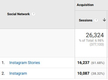 Blog traffic from Instagram