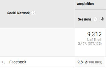 Facebook Traffic to Blog