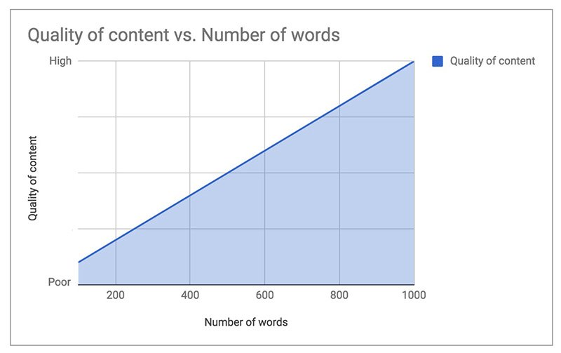 Graph showing quality of content vs number of words