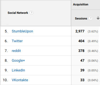 Traffic Stats from other social sources