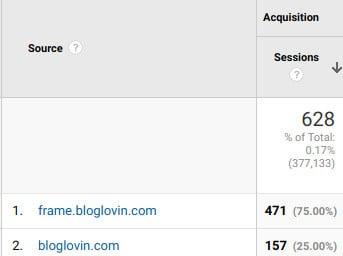 Traffic from Bloglovin