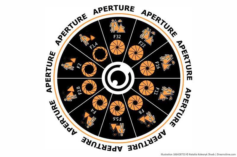 Aperture-concept